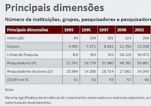 Brasil tem quase 200 mil pesquisadores