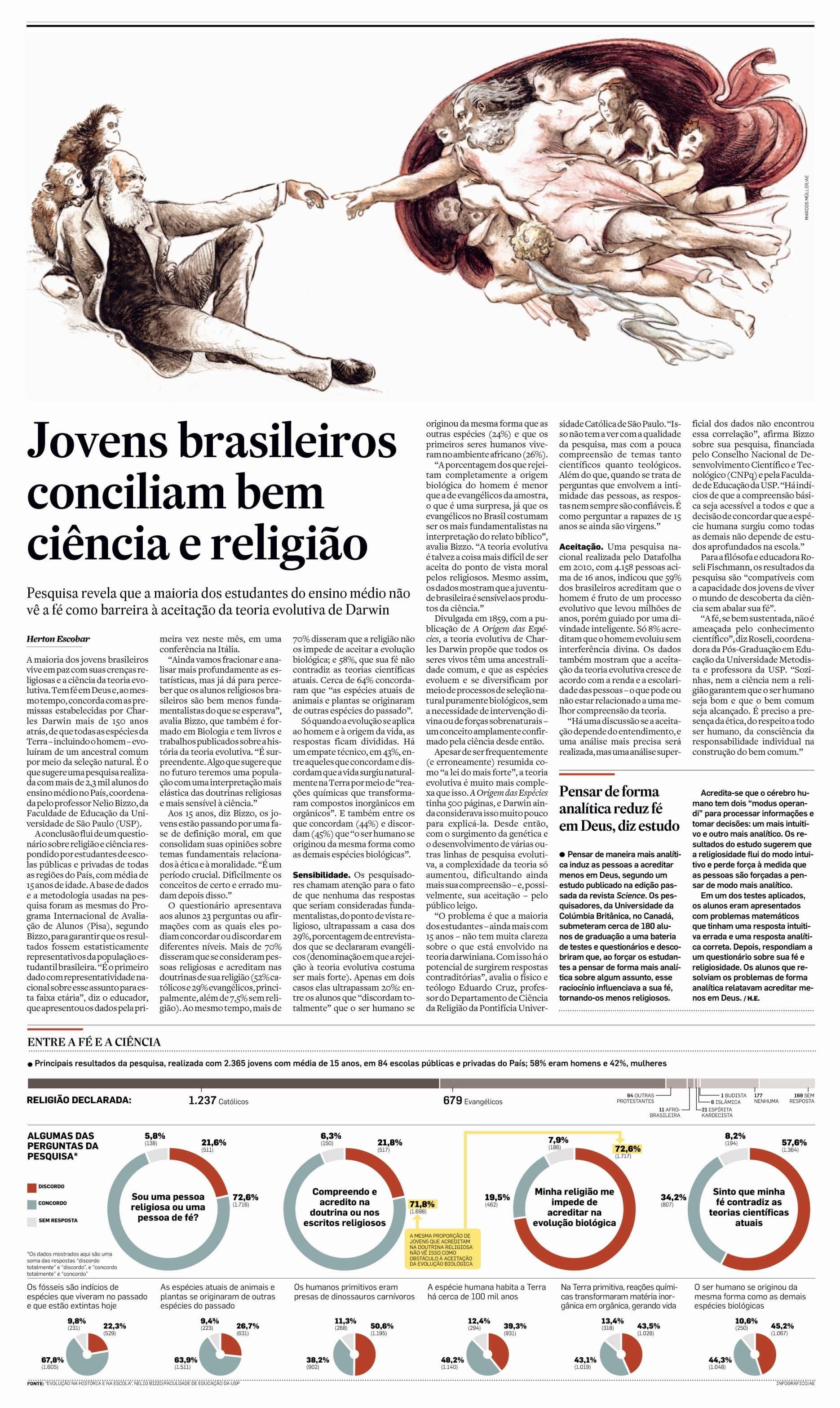 Jovens brasileiros conciliam bem ciência e religião